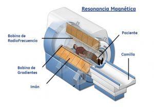 Resonancia Magnética partes de la máquina